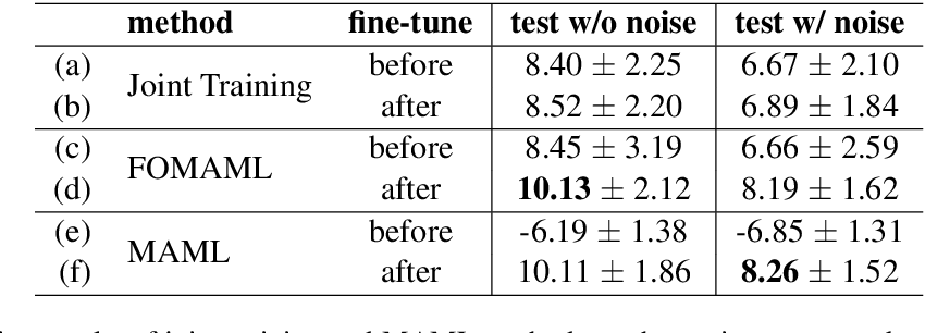 Figure 2 for Multi-accent Speech Separation with One Shot Learning