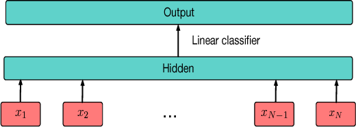Figure 1 for Blindfold Baselines for Embodied QA