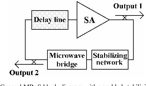microwave bridge