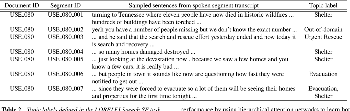 Figure 2 for Low-Resource Contextual Topic Identification on Speech