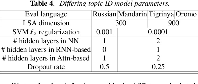 Figure 4 for Low-Resource Contextual Topic Identification on Speech