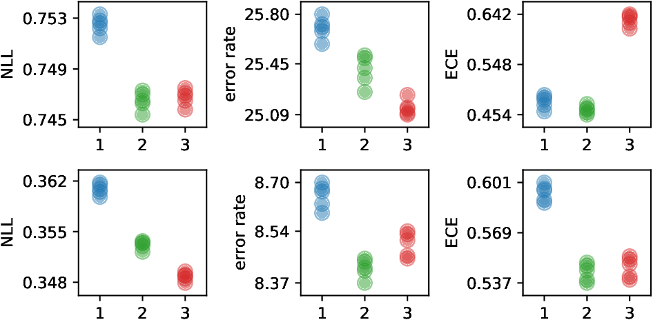 Figure 1 for Improving Bayesian Inference in Deep Neural Networks with Variational Structured Dropout