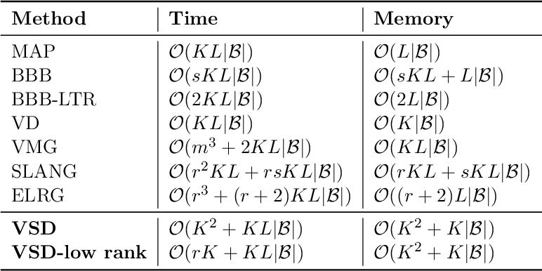 Figure 2 for Improving Bayesian Inference in Deep Neural Networks with Variational Structured Dropout