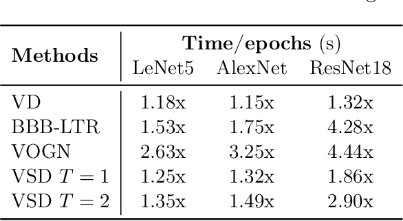 Figure 4 for Improving Bayesian Inference in Deep Neural Networks with Variational Structured Dropout