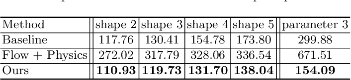 Figure 3 for Interpretable Intuitive Physics Model