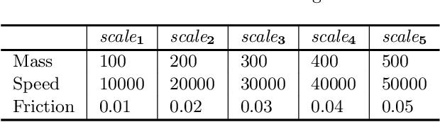 Figure 1 for Interpretable Intuitive Physics Model