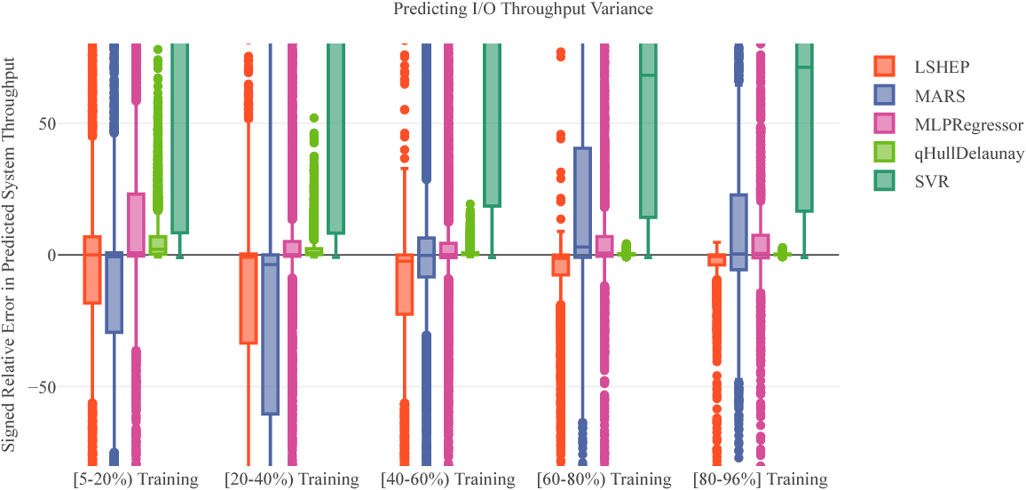 Predictive modeling of I/O characteristics in high
