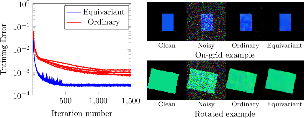 Figure 3 for Structure preserving deep learning