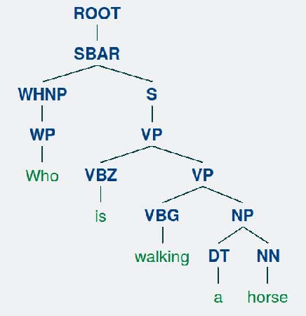 Figure 4 for A Better Way to Attend: Attention with Trees for Video Question Answering