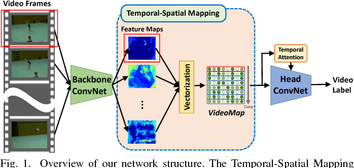 Figure 1 for Temporal-Spatial Mapping for Action Recognition