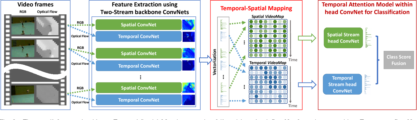 Figure 4 for Temporal-Spatial Mapping for Action Recognition