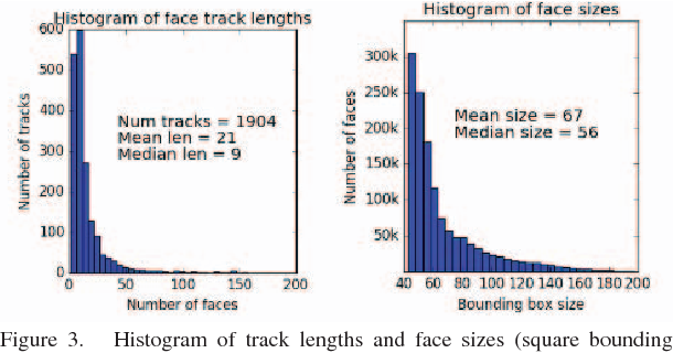 Figure 1 for Unsupervised Learning of Face Representations