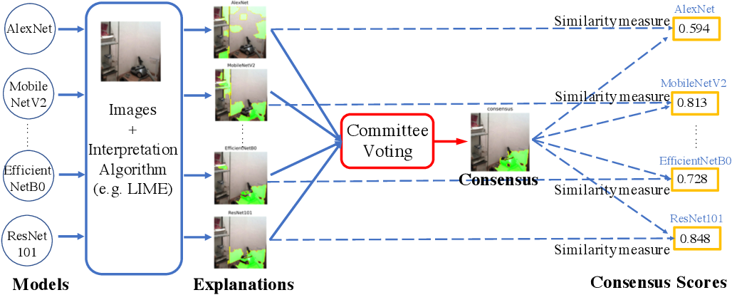 Figure 1 for Cross-Model Consensus of Explanations and Beyond for Image Classification Models: An Empirical Study