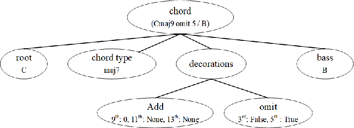 Figure 2 for A Framework for Automated Pop-song Melody Generation with Piano Accompaniment Arrangement
