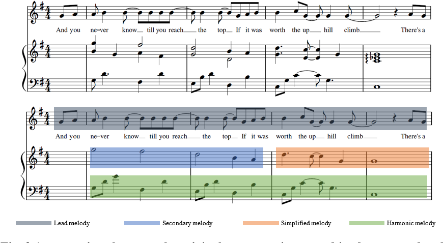 Figure 3 for A Framework for Automated Pop-song Melody Generation with Piano Accompaniment Arrangement