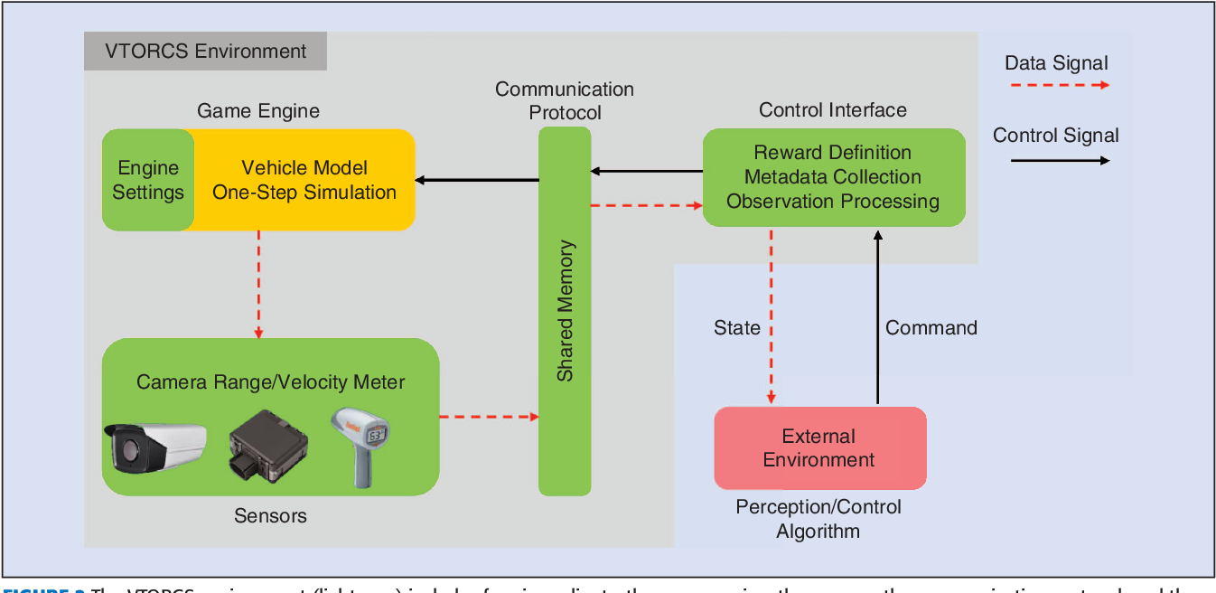 Figure 2 for Reinforcement Learning and Deep Learning based Lateral Control for Autonomous Driving