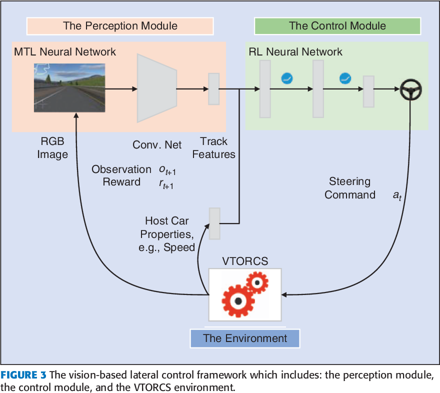 Figure 3 for Reinforcement Learning and Deep Learning based Lateral Control for Autonomous Driving