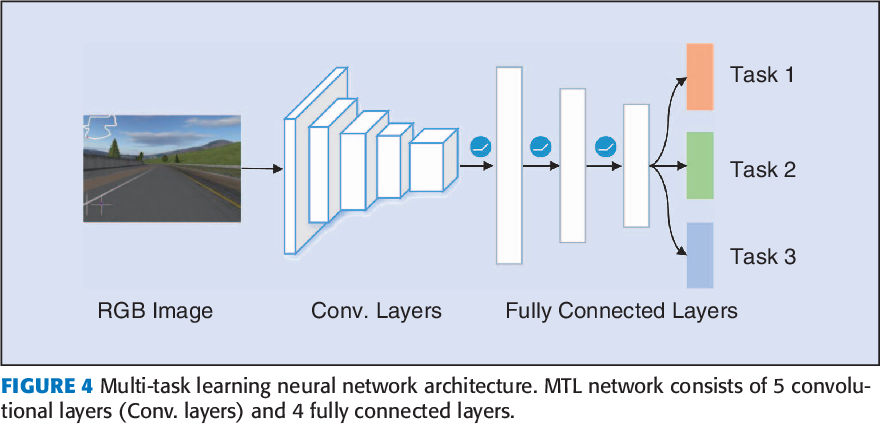 Figure 4 for Reinforcement Learning and Deep Learning based Lateral Control for Autonomous Driving