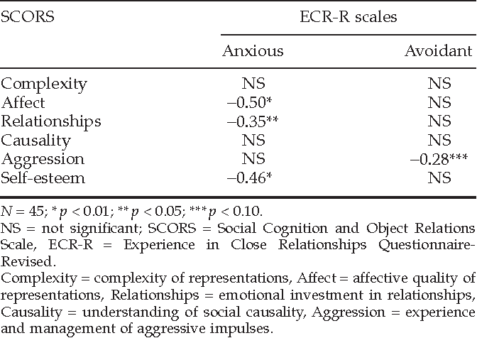 Relationship between the Social Cognition and Object Relations Scale