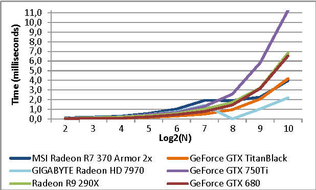 Optimized fast walsh hadamard transform on opencl gpu and opencl cpu figure 2 ccuart Image collections