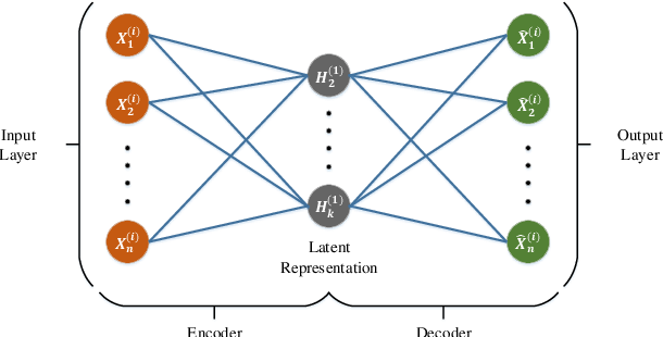 Figure 4 for AutoIDS: Auto-encoder Based Method for Intrusion Detection System