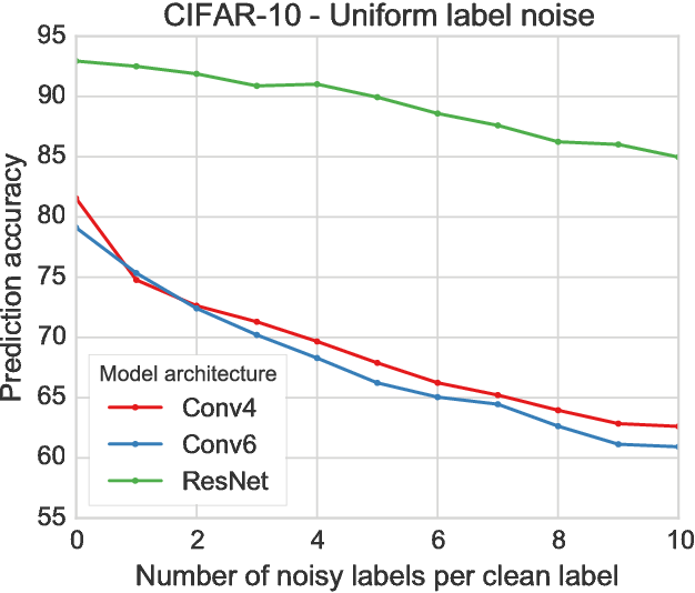 Figure 2 for Deep Learning is Robust to Massive Label Noise