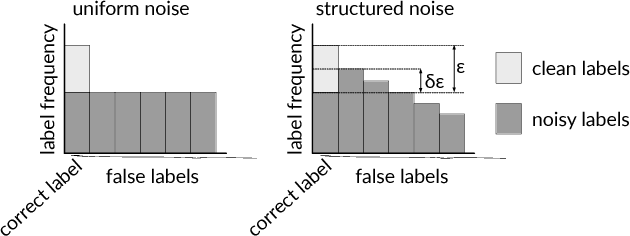 Figure 4 for Deep Learning is Robust to Massive Label Noise