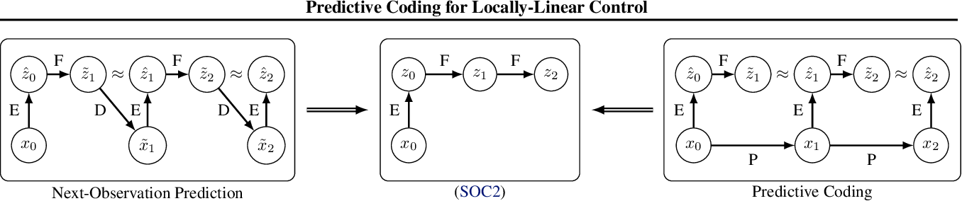 Figure 1 for Predictive Coding for Locally-Linear Control