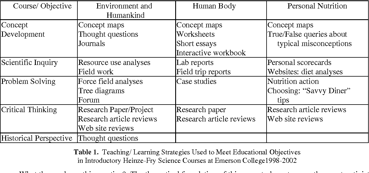 Concept Map Research Paper.Mapping To Undergraduate General Education Science Courses