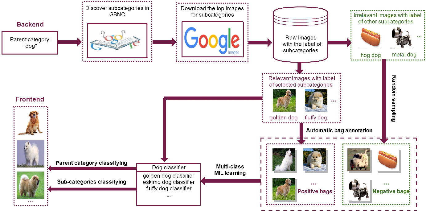 Figure 2 for Refining Image Categorization by Exploiting Web Images and General Corpus
