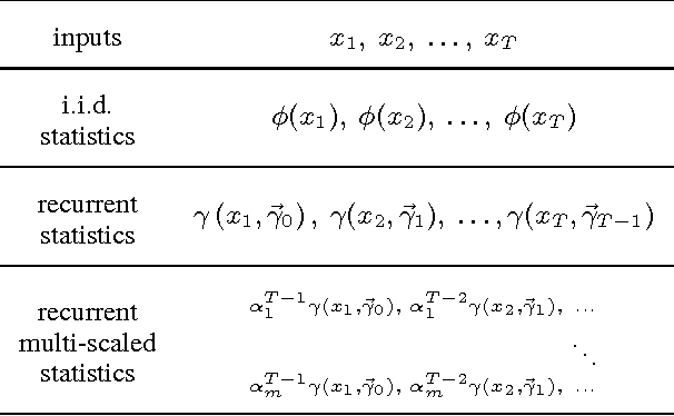 Figure 1 for The Statistical Recurrent Unit
