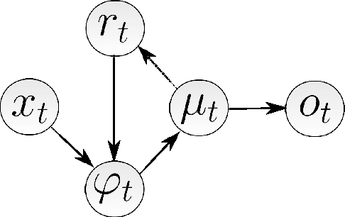 Figure 2 for The Statistical Recurrent Unit