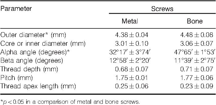 Bovine bone screws: metrology and effects of chemical