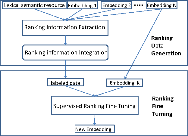 Figure 2 for Supervised Fine Tuning for Word Embedding with Integrated Knowledge