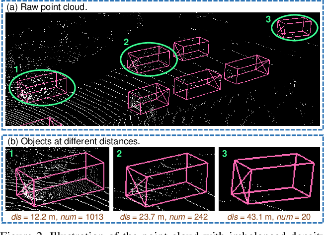 Figure 3 for SIENet: Spatial Information Enhancement Network for 3D Object Detection from Point Cloud