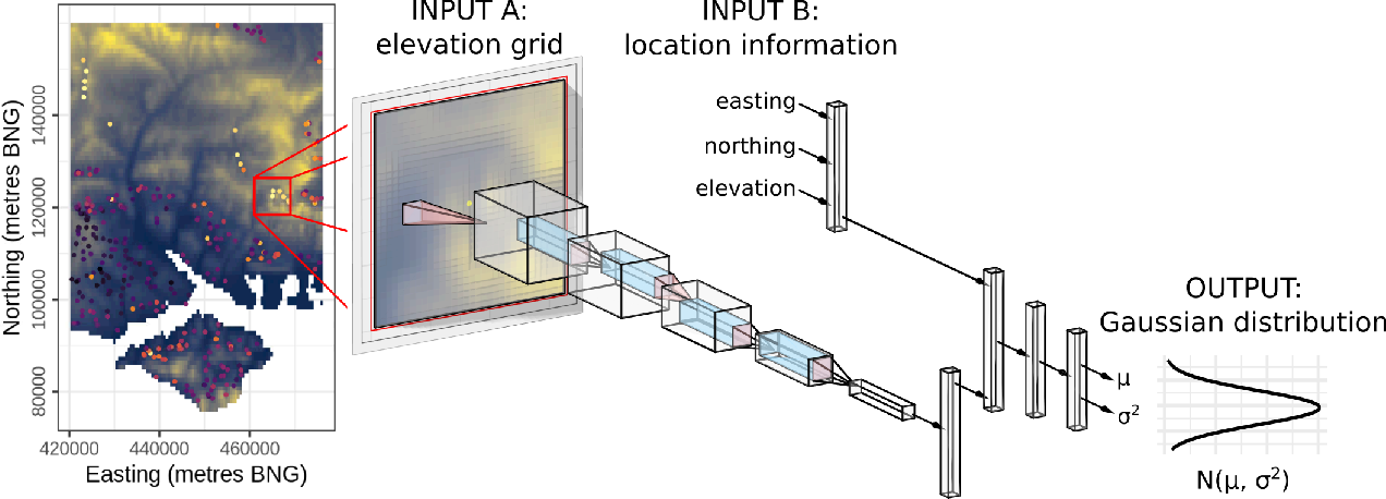 Figure 1 for Bayesian deep learning for mapping via auxiliary information: a new era for geostatistics?