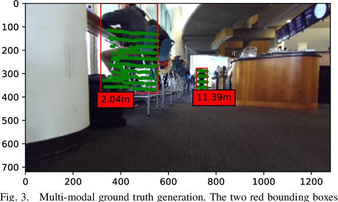 Figure 3 for Future Near-Collision Prediction from Monocular Video: Feasibility, Dataset, and Challenges
