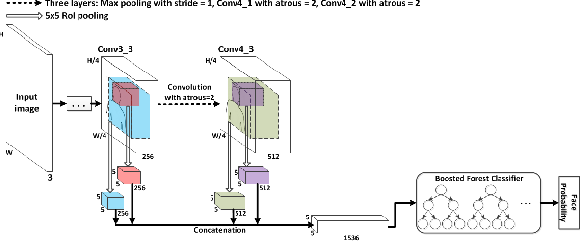 """Figure 3 for Multi-Path Region-Based Convolutional Neural Network for Accurate Detection of Unconstrained """"Hard Faces"""""""