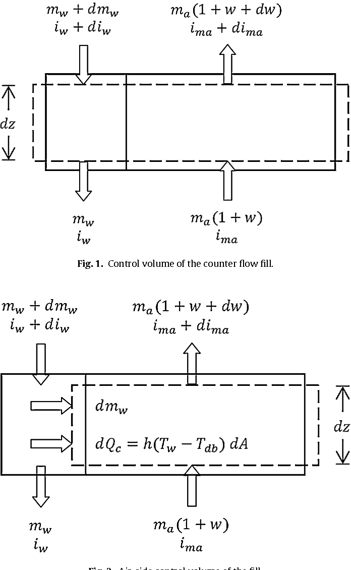 Figure 1 from Solving the heat and mass transfer equations
