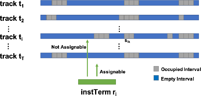 Figure 1 for Attention Routing: track-assignment detailed routing using attention-based reinforcement learning