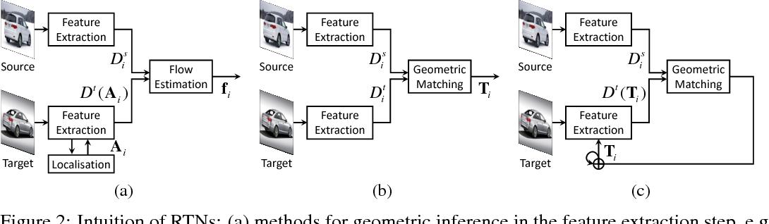 Figure 3 for Recurrent Transformer Networks for Semantic Correspondence