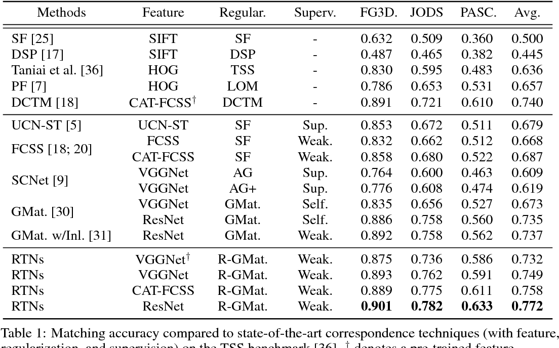 Figure 2 for Recurrent Transformer Networks for Semantic Correspondence