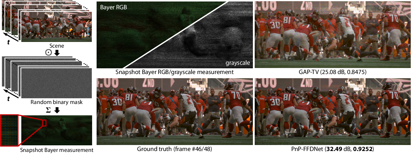 Figure 1 for Plug-and-Play Algorithms for Large-scale Snapshot Compressive Imaging