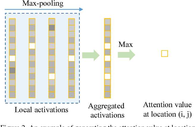 Figure 3 for Generating Attention from Classifier Activations for Fine-grained Recognition