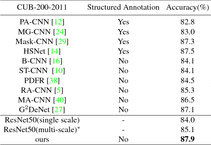 Figure 4 for Generating Attention from Classifier Activations for Fine-grained Recognition
