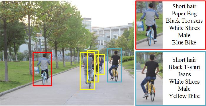 Figure 1 for Pedestrian Attribute Recognition: A Survey