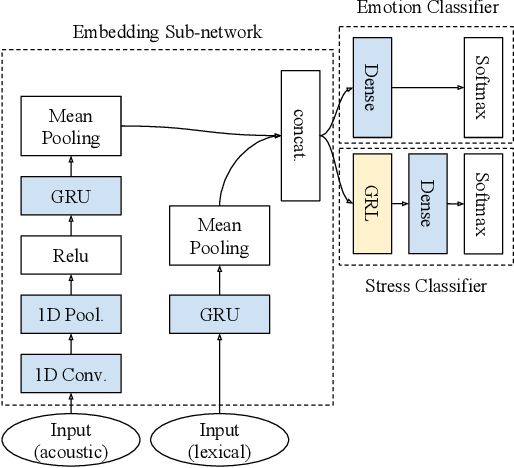 Figure 1 for Controlling for Confounders in Multimodal Emotion Classification via Adversarial Learning
