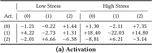 Figure 3 for Controlling for Confounders in Multimodal Emotion Classification via Adversarial Learning