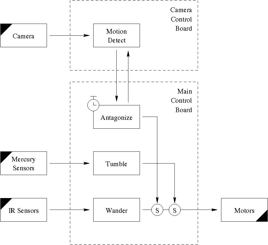 PDF] Kickbot : A Spherical Autonomous Robot - Semantic Scholar