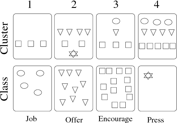 Figure 3 for KSU KDD: Word Sense Induction by Clustering in Topic Space